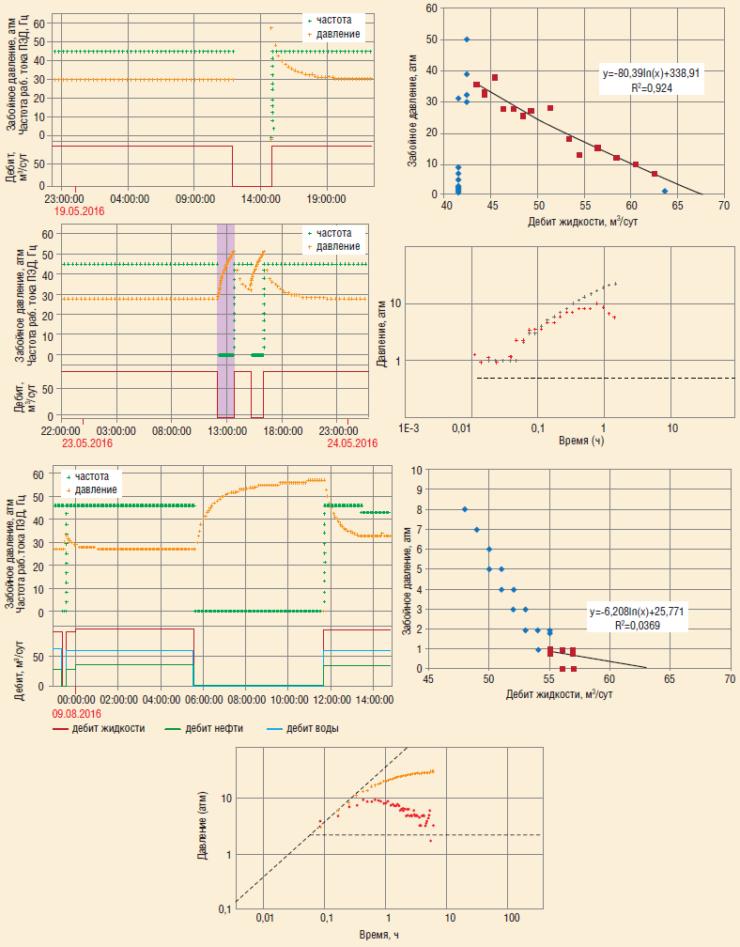 Рис. 13а. Анализ КВДу скв. №6 в разные периоды времени