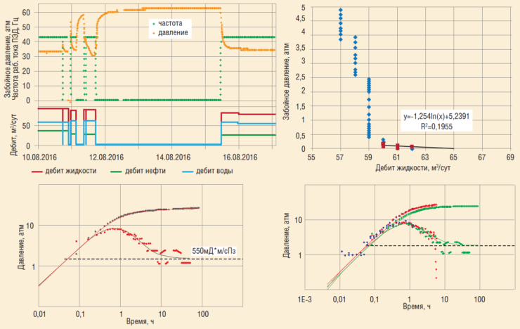 Рис. 13б. Анализ КВДу скв. №6 в разные периоды времени