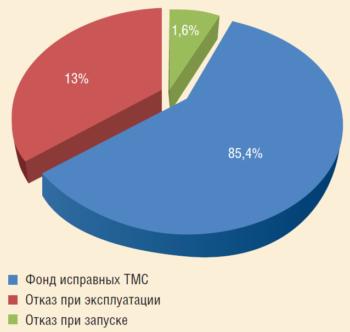 Рис. 6. Анализ работы систем погружной телеметрии ООО «ИРЗ ТЭК»