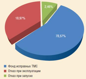 Рис. 4. Анализ работы систем погружной телеметрии ООО «СКС»