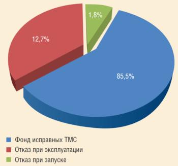 Рис. 5. Анализ работы систем погружной телеметрии ЗАО «ЭЛЕКТОН»