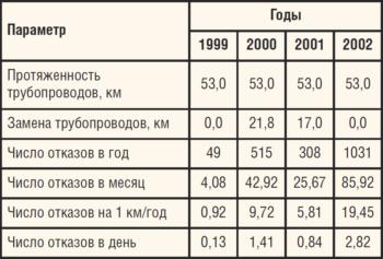 Таблица 1. Аварийность ВВД системы ППД на Западно-Тэбукском м/р на территории Республики Коми