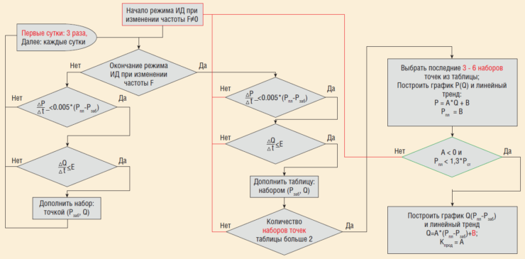 Рис. 6. Автоматическая обработка ИД с использованием непрерывных замеров забойного давления датчиками ТМС