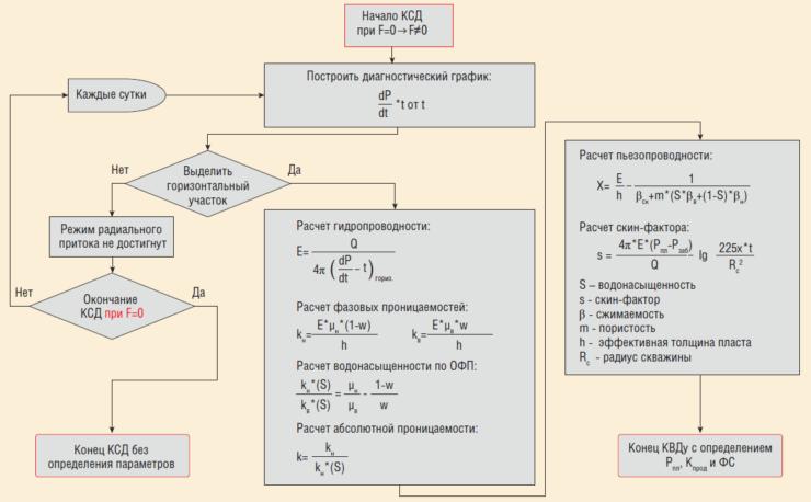 Рис. 7. Автоматическая обработка КСД с использованием непрерывных замеров забойного давления датчиками ТМС