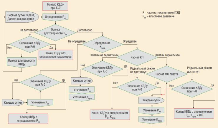 Рис. 4. Автоматическая обработка КВДу с использованием непрерывных замеров забойного давления датчиками ТМС
