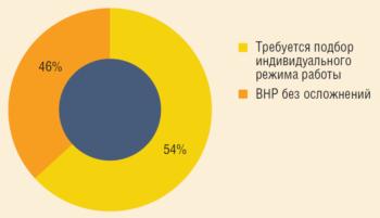 Рис. 7. Доля осложненных ВНР