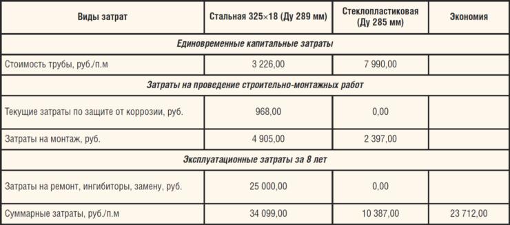 Таблица. Экономическая эффективность применения стеклопластиковых труб