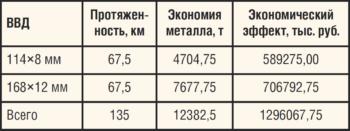 Таблица 6. Экономический эффект от применения стальных труб, футерованных полиэтиленом, при строительстве ВВД на промыслах ТПП «Когалымнефтегаз» с использованием технологии неразъемного муфтового соединения труб