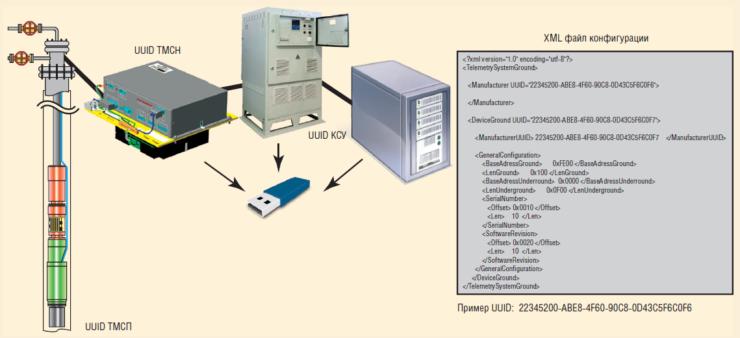 Рис. 2. Идентификация и конфигурация устройств
