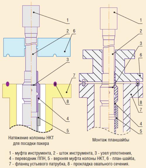 Рис. 2. Инструмент натяжения колонны НКТ ИН-73