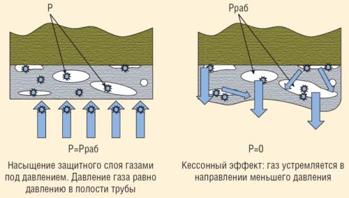Рис. 4. Кессонный эффект в полиэтиленовой трубе с эластичным пленочным материалом