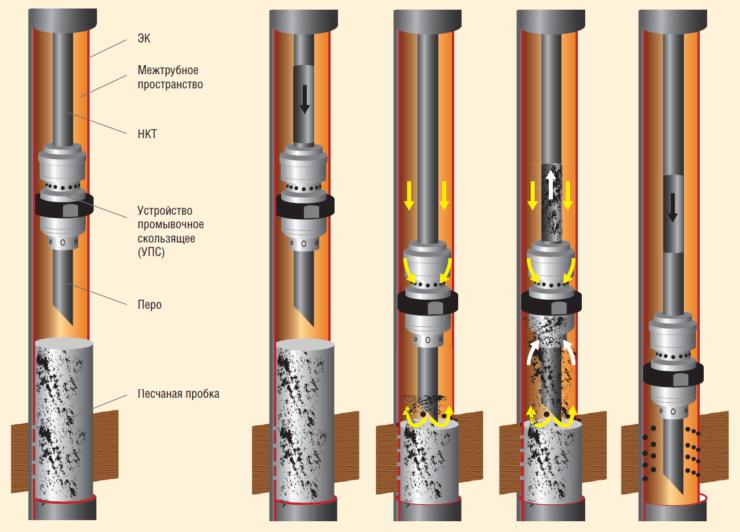 Рис. 7. Комплект и принцип работы УПС-116