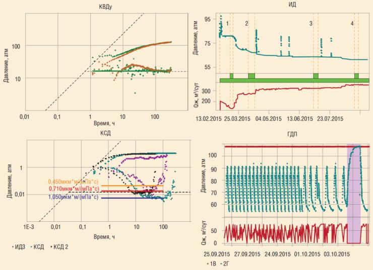 Рис. 8. Контроль разработки методами ГДИС с использованием непрерывных замеров забойного давления датчиками ТМС