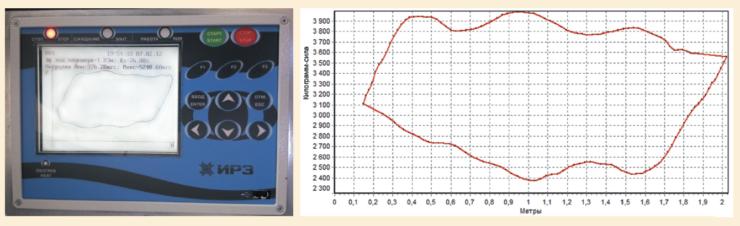 Рис. 5. Контроллер с отображаемой динамограммой, нагрузками на шток при подъеме и опускании, а также коэффициентом заполнения насоса