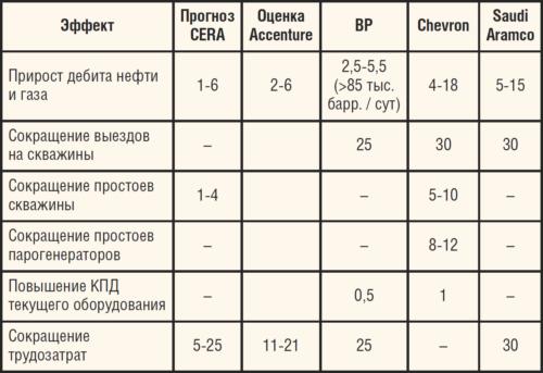 Таблица. Оценка эффекта от внедрения концепции «Умное месторождение» (%)