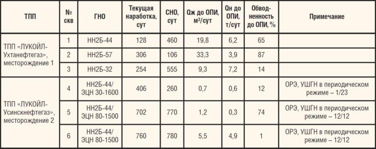 Таблица 1. ОПИ СУ СКД-15 WellSim