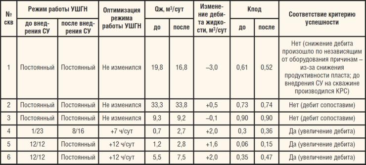 Таблица 5. Оптимизация работы УШГН после внедрения СУ СКД-15 WellSim