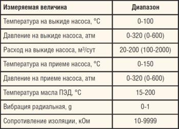 Таблица. Основные характеристики системы ИРЗ ТМС с расходомером