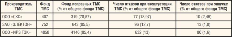 Таблица. Отказы ТМС на фонде скважин на 01.09.2016 г.