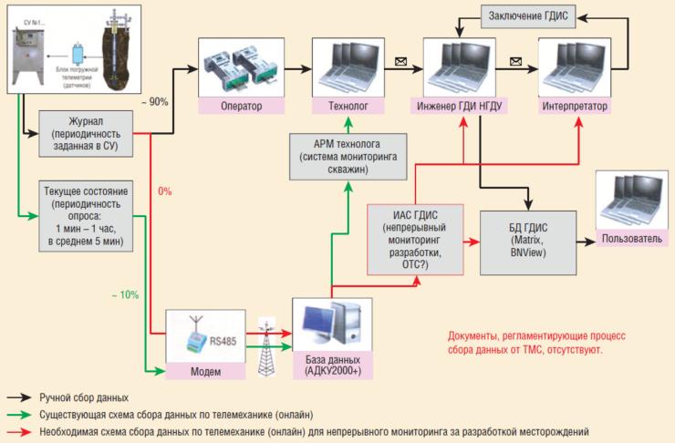 Рис. 2. Отработка технологии непрерывного мониторинга разработки месторождений с помощью ТМС