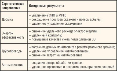 Таблица. Ожидаемые результаты проекта «Телемеханизация» по основным стратегическим направлениям ОАО «СН-МНГ»