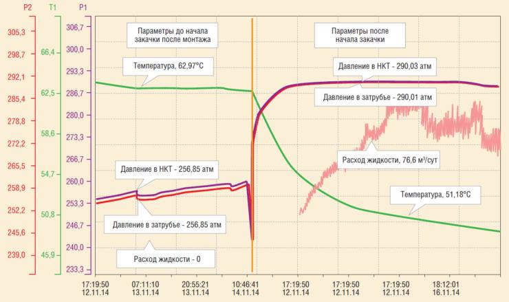 Рис. 3. Параметры, отображаемые интерфейсным блоком при эксплуатации 2ПРОК-ОРЗТ-2