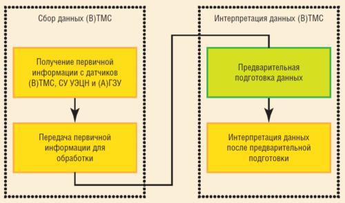 Рис. 1. Подготовка данных для интерпретации как элемент бизнес-процесса авто-ГДИС
