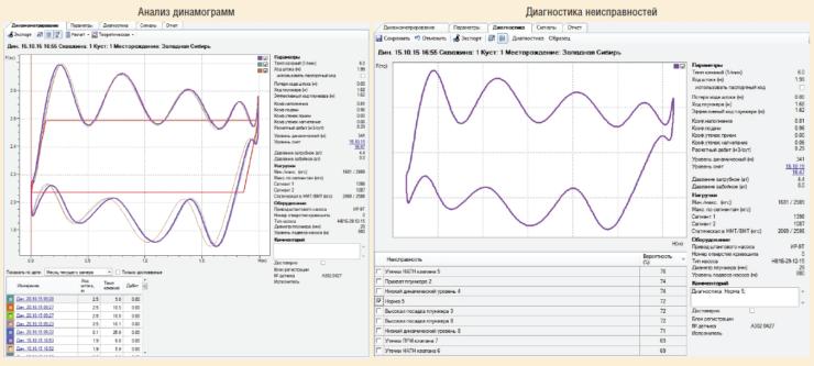 Рис. 10. Пользовательский интерфейс ИСУ с динамографом (дополнительная опция)