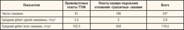 Таблица. Потенциальный объем внедрения оборудования для ОРД на Арланском м/р