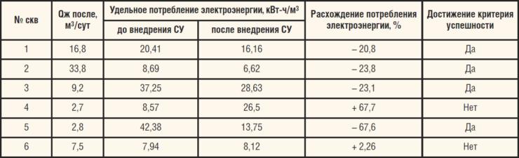 Таблица 2. Потребление электроэнергии по скважинам до и после внедрения СУ СКД-15 WellSim