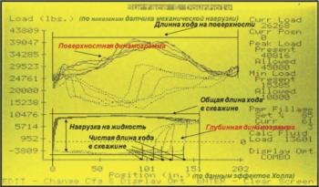Рис. 3. Поверхностная и глубинная динамограммы