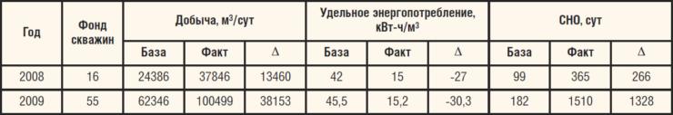 Таблица 2. Повышение эффективности эксплуатации осложненного фонда скважин за счет применения КП ВД