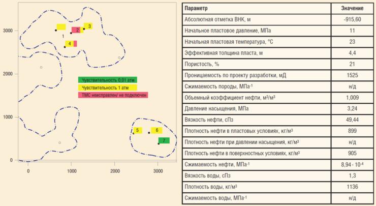 Рис. 9. Пример отработки технологии непрерывного мониторинга разработки одного из месторождений на основе данных ТМС