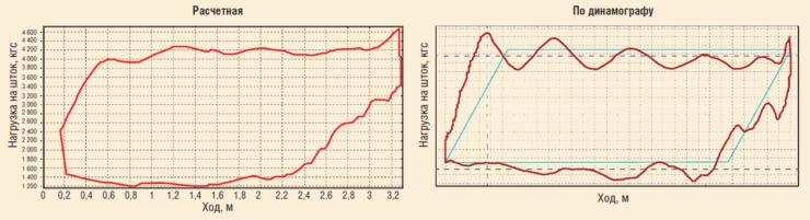 Рис. 6. Примеры динамограмм, рассчитанных с помощью станции управления и снятых с использованием динамографа на одной и той же скважине