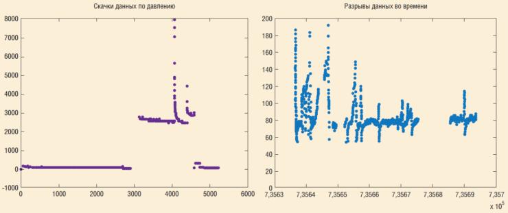 Рис. 2. Примеры временных рядов «некондиционных» данных (В)ТМС