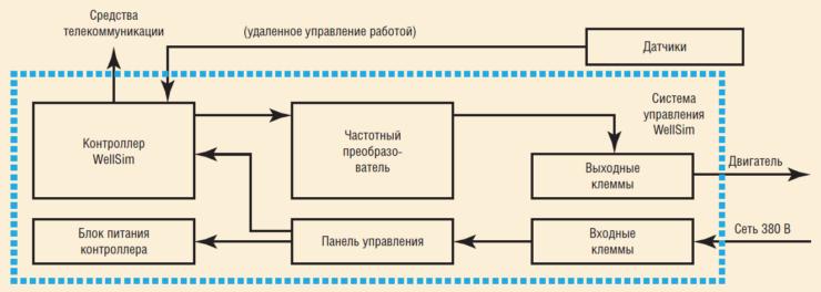 Рис. 1. Принципиальная схема СУ СКД-15 WellSim