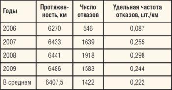 Таблица 2. Протяженность нефтепромысловых трубопроводов ТПП «Когалымнефтегаз» и количество отказов на них в 2006-2009 гг.
