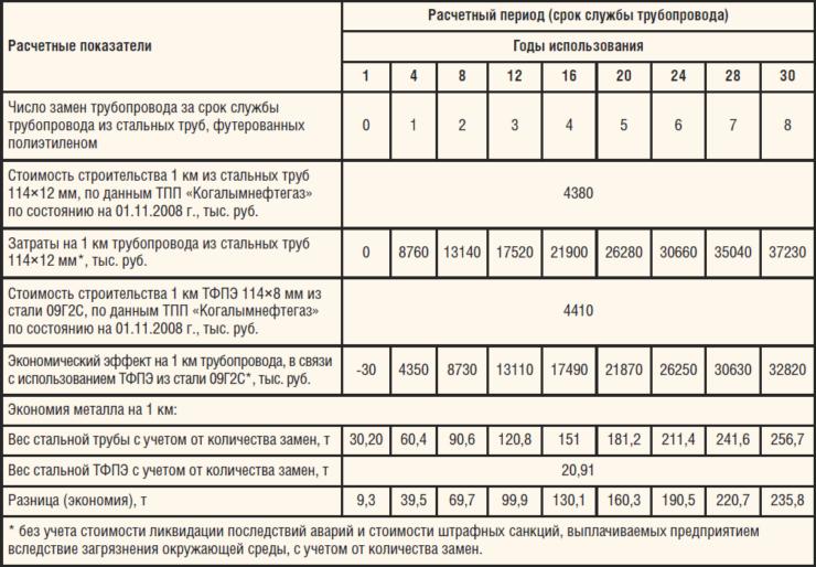 Таблица 4. Расчет экономического эффекта от использования труб, футерованных полиэтиленом, 114×8 из стали О9Г2С взамен стальных труб 114×12