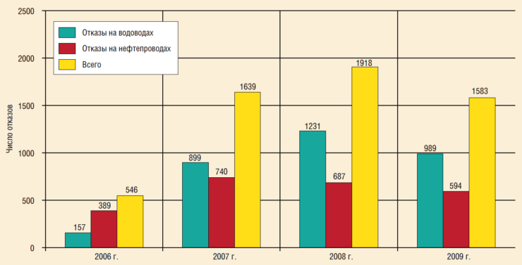 Рис. 3. Распределение отказов на трубопроводах ТПП «Когалымнефтегаз», 2006-2009 гг.