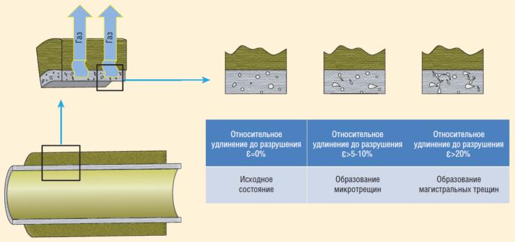 Рис. 2. Развитие микротрещин в стенке трубы с высоким содержанием связующего