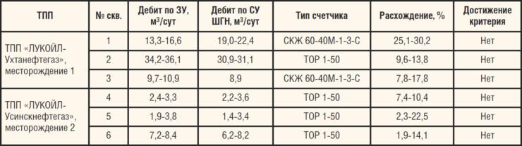 Таблица 3. Результаты измерения дебита жидкости скважин с помощью СУ СКД-15 WellSim