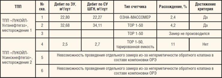 Таблица 4. Результаты измерения дебита жидкости скважин с помощью СУ СКД-15 WellSim после калибровки системы