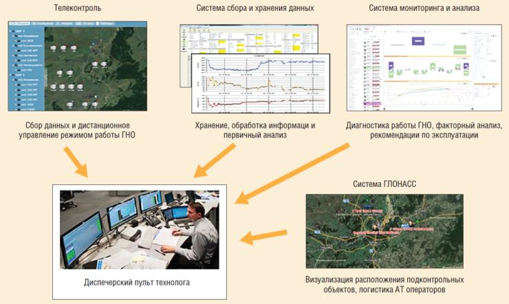 Рис. 2. Схема централизации данных