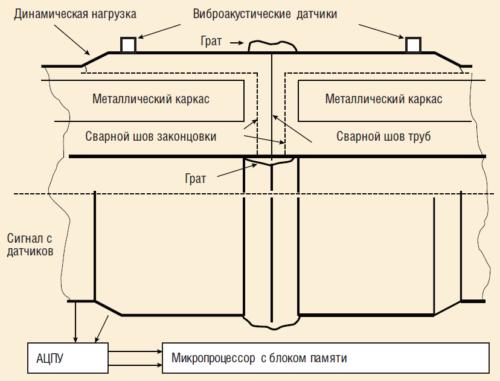 Рис. 7. Схема диагностирования качества сварных соединений ПАТ
