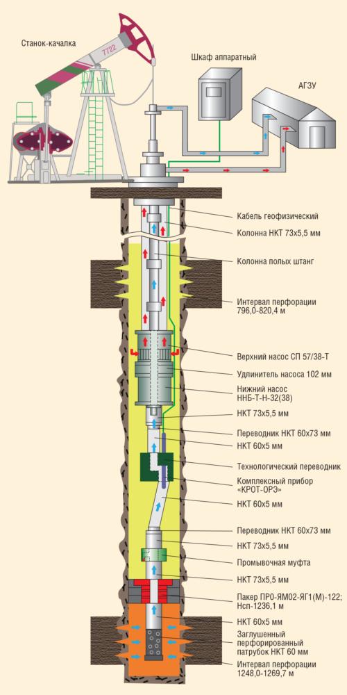 Рис. 2. Схема компоновки оборудования для ОРД типа УСШН-УСШН