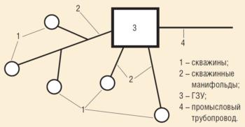 Рис. 4. Схема работы скважин на один сборный коллектор
