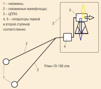 Рис. 5. Схема системы сбора с высоким линейным давлением
