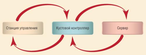 Рис. 1. Схема управления эксплуатацией интеллектуального м/р