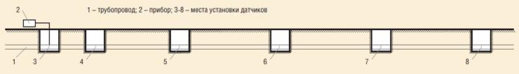 Рис. 8. Схема виброакустического метода контроля трубопровода