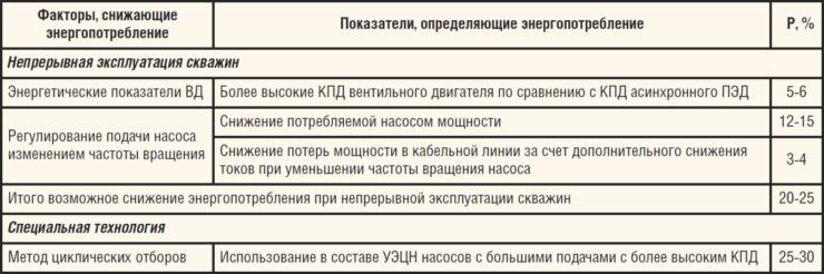 Таблица 1. Снижение энергопотребления при замене АД на ВД